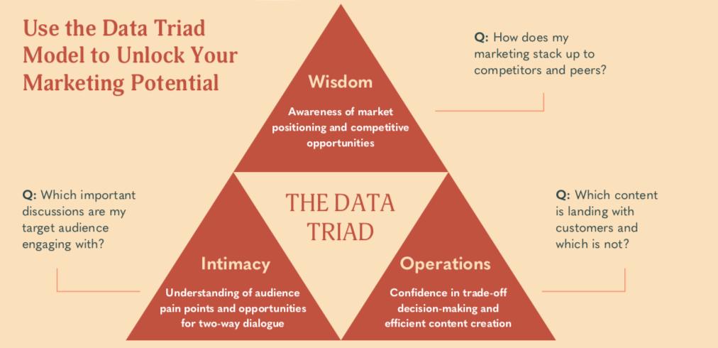 Use the data triad for marketing analytics