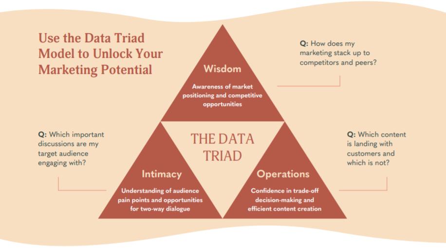 The Data Triad