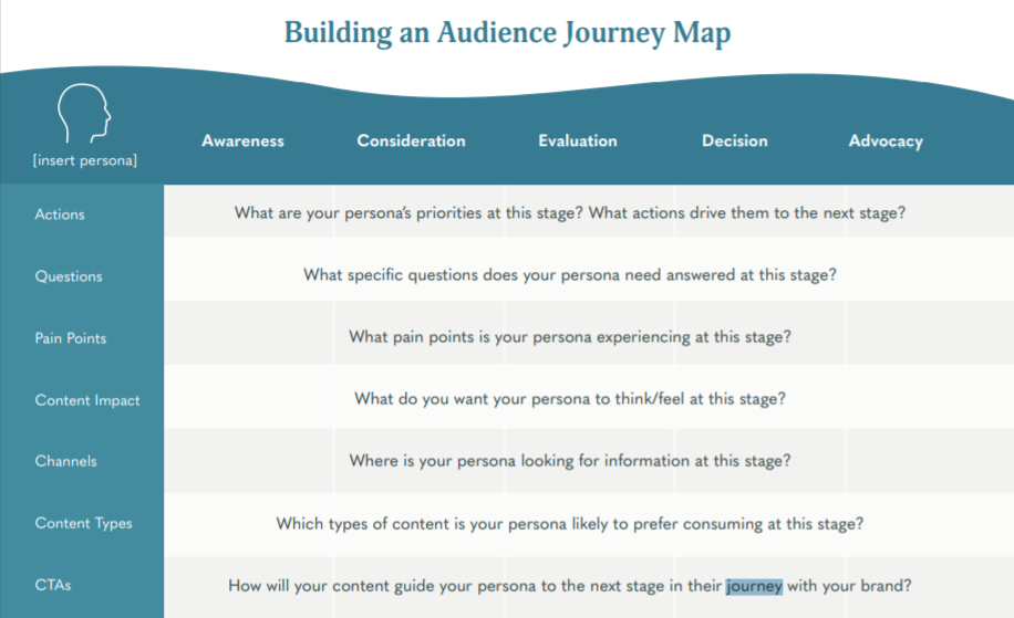 Audience Journey Map