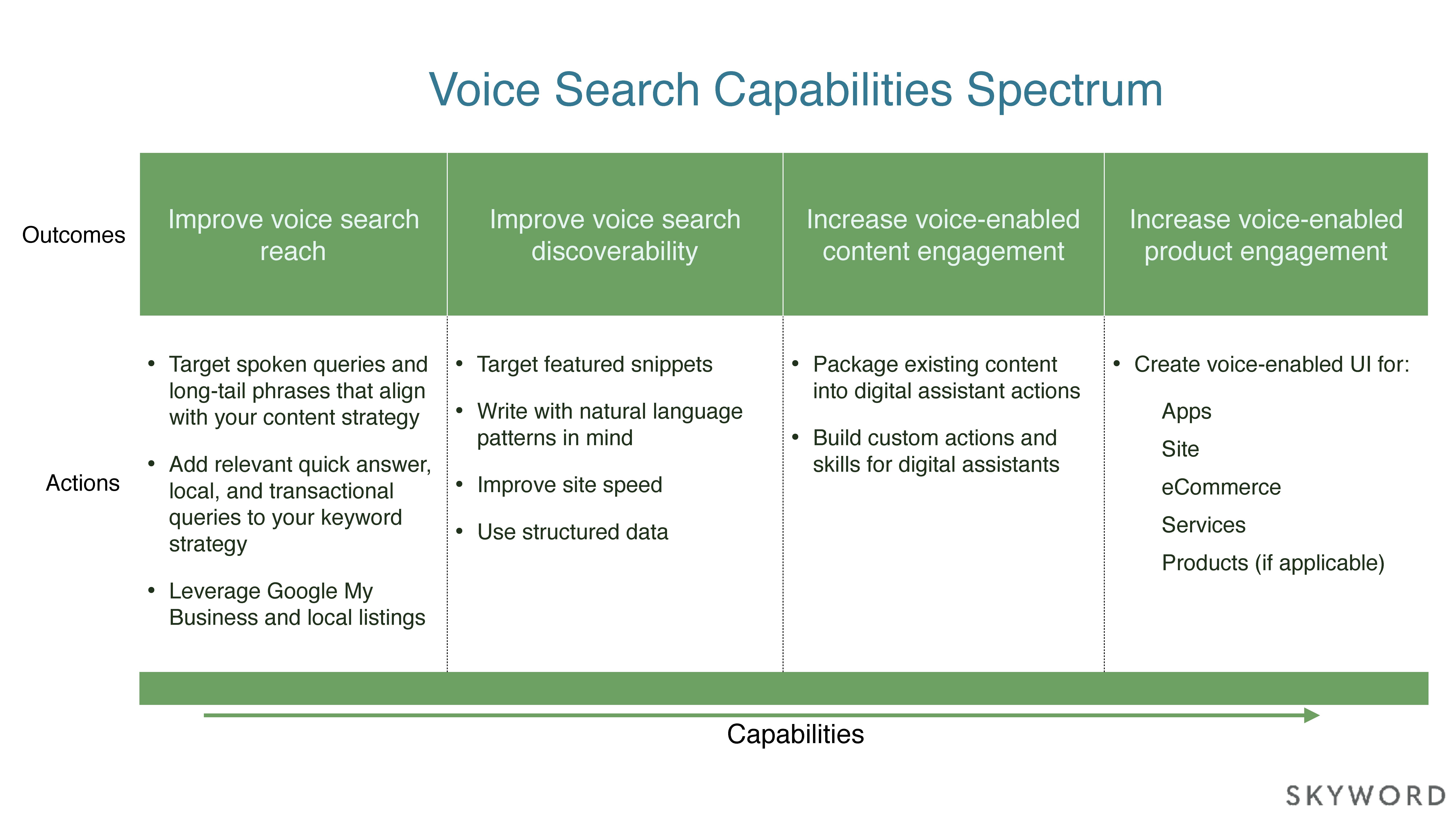 Skyword Voice Search Capabilities Spectrum