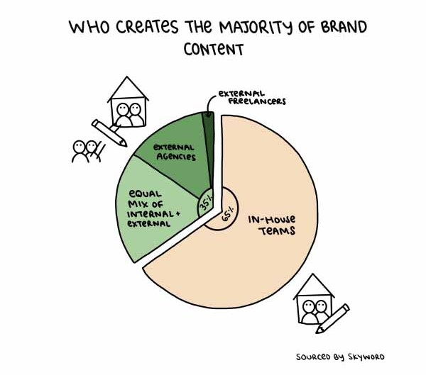 chart showing most marketing teams create content in-house