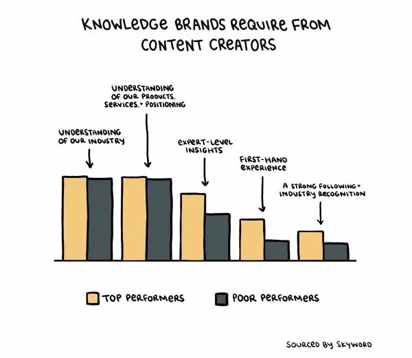 Top performing brands require more expertise from their content creators