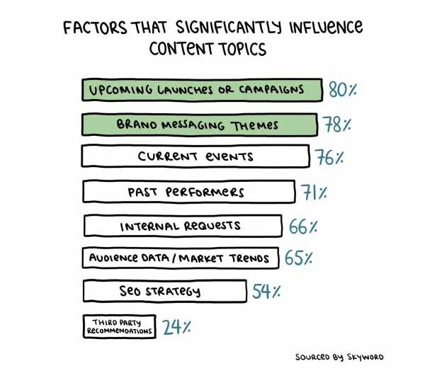 Chart showing the different factors that influence content topics