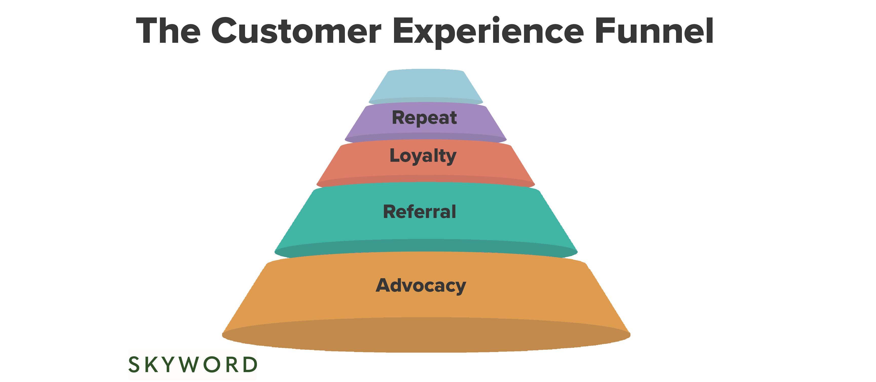 customer experience funnel diagram