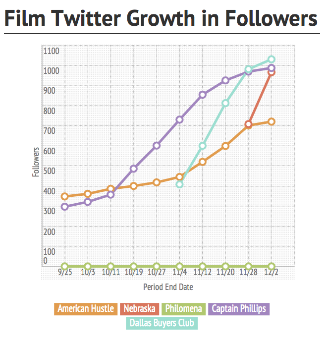 line graph of three films' twitter growth