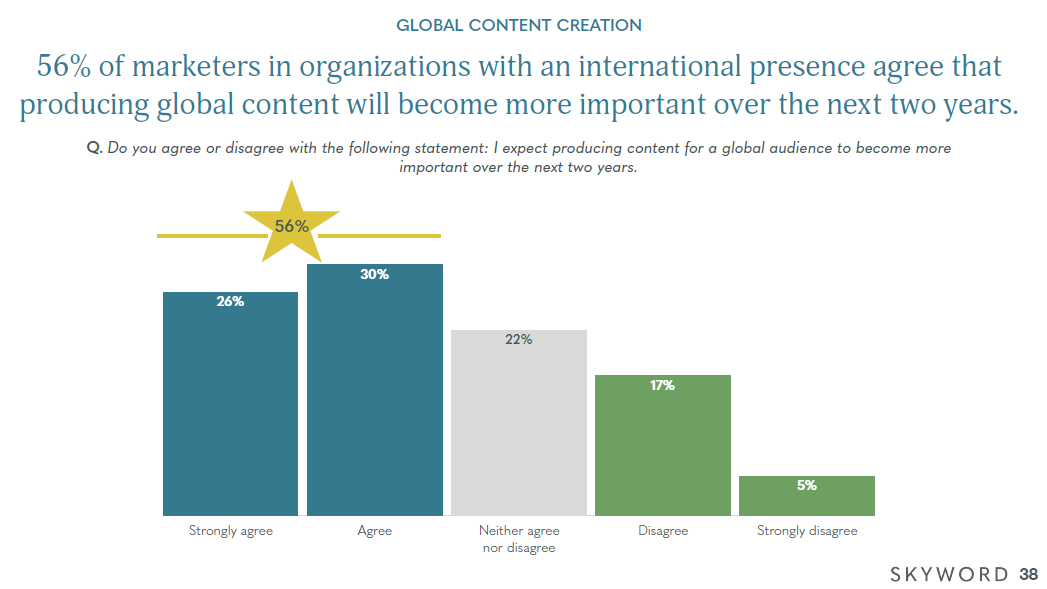 Skyword Global Content Research