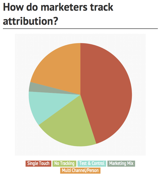 how marketers track attribution