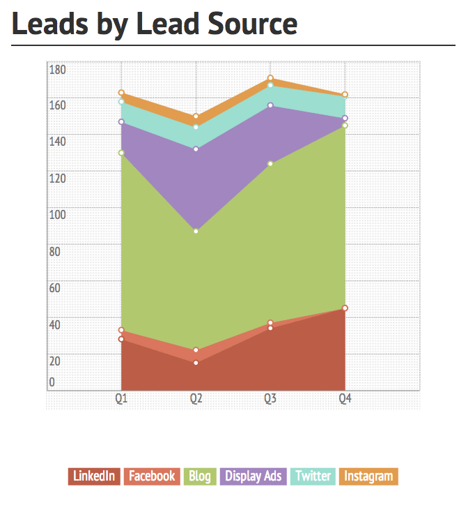 leads by lead source