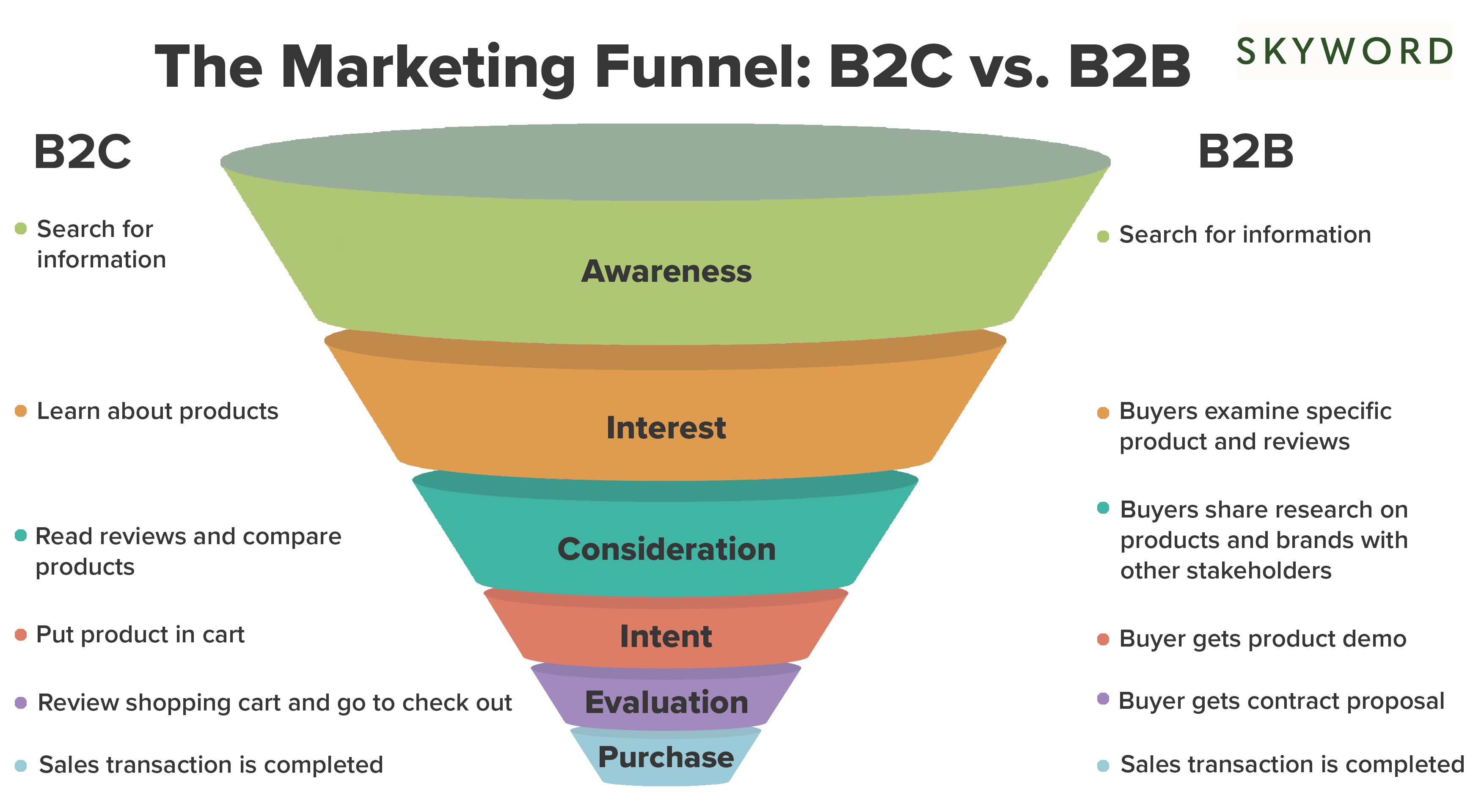 marketing funnel b2b and b2c