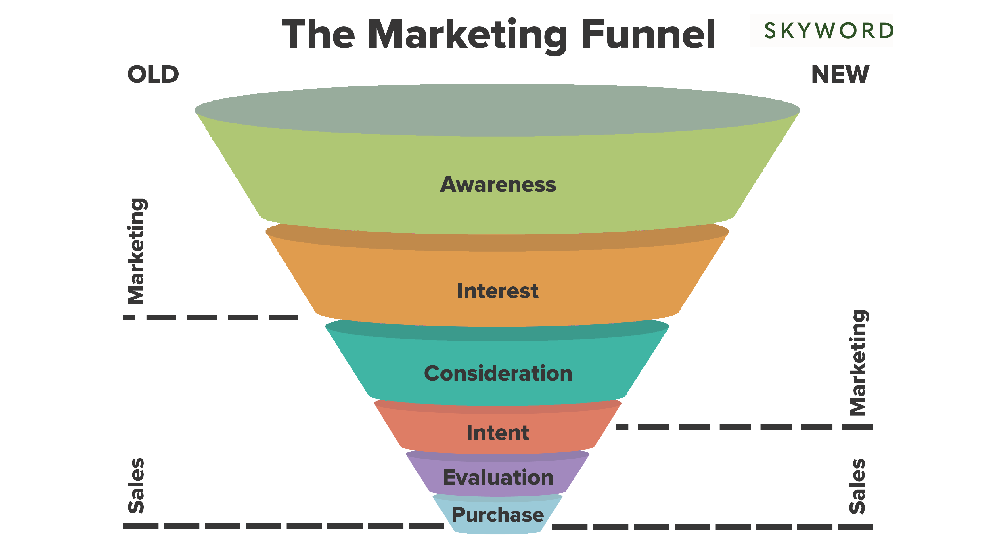 old and new marketing funnel diagram