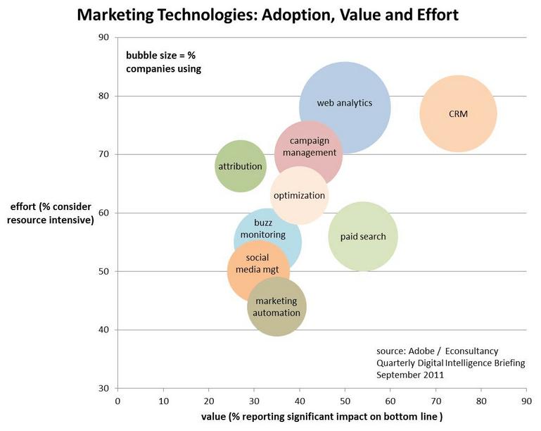 marketing technologies: adoption, value and effort