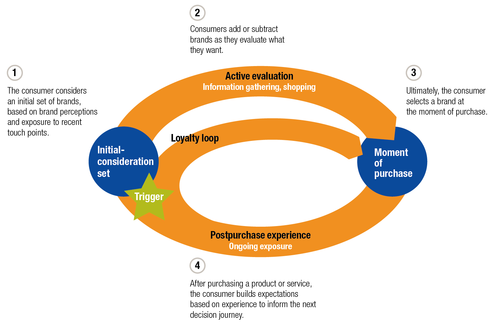 consumer journey as a loop