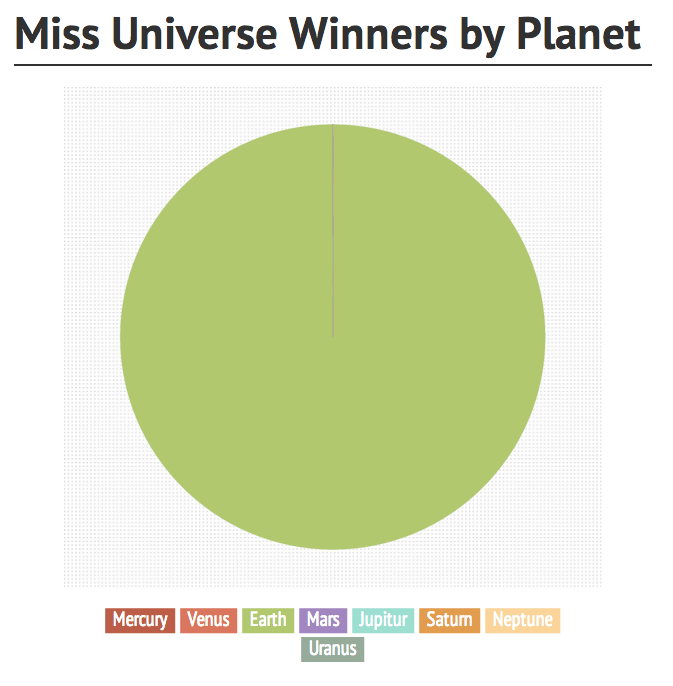 pie chart of miss universe winners by planet
