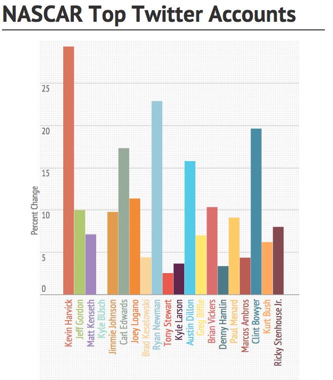 nascar top twitter accounts column graph
