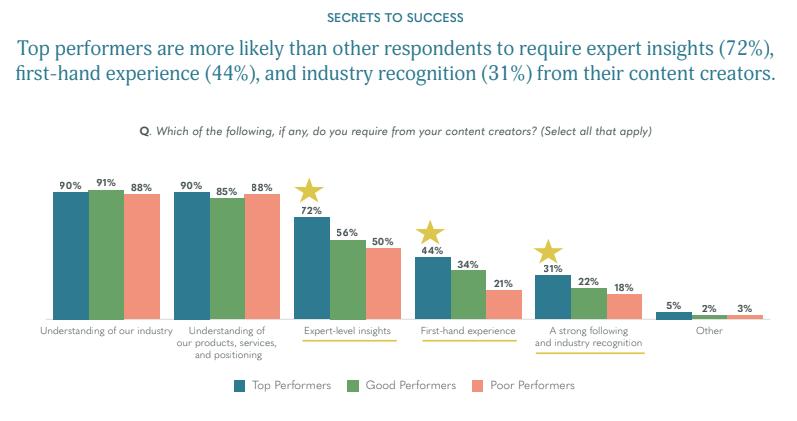 Skyword's 2020 Content Marketing Trends Report excerpt
