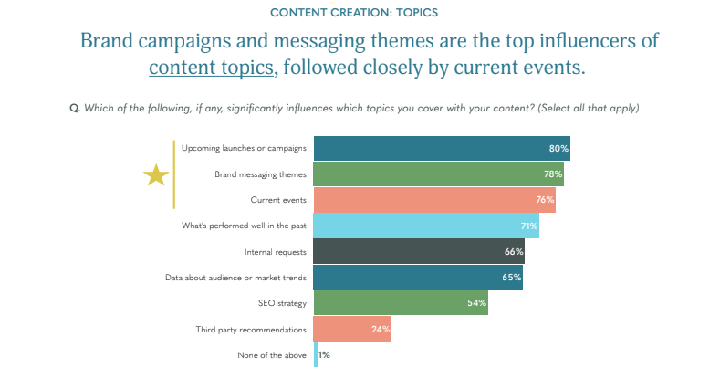 Top influencers of content topics according to Skyword 2020 report