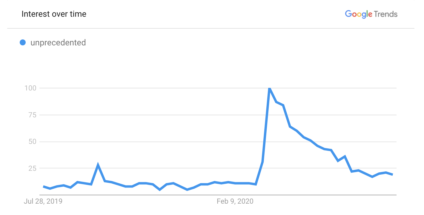 Google Trends data for the word unprecedented