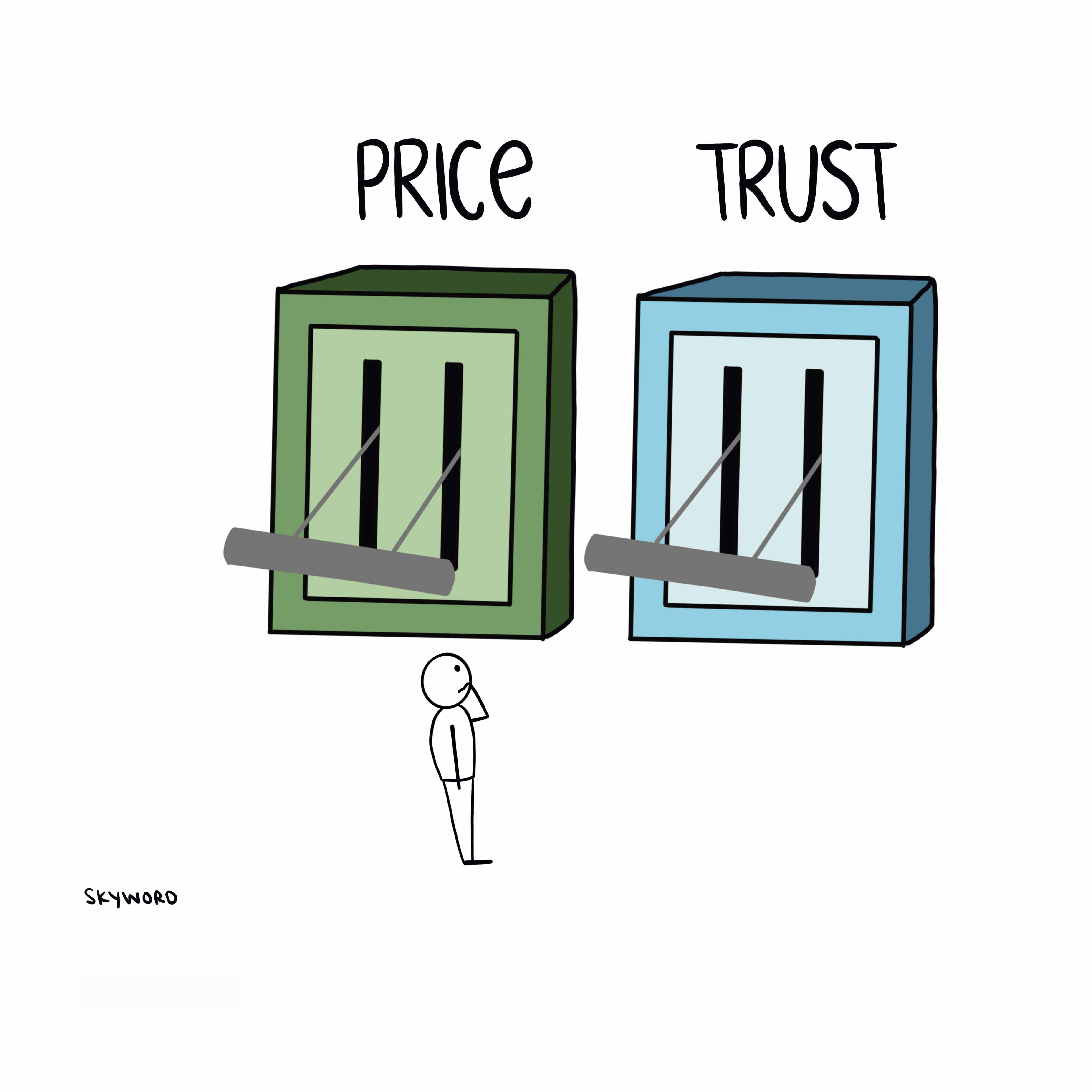 Price and trust levers