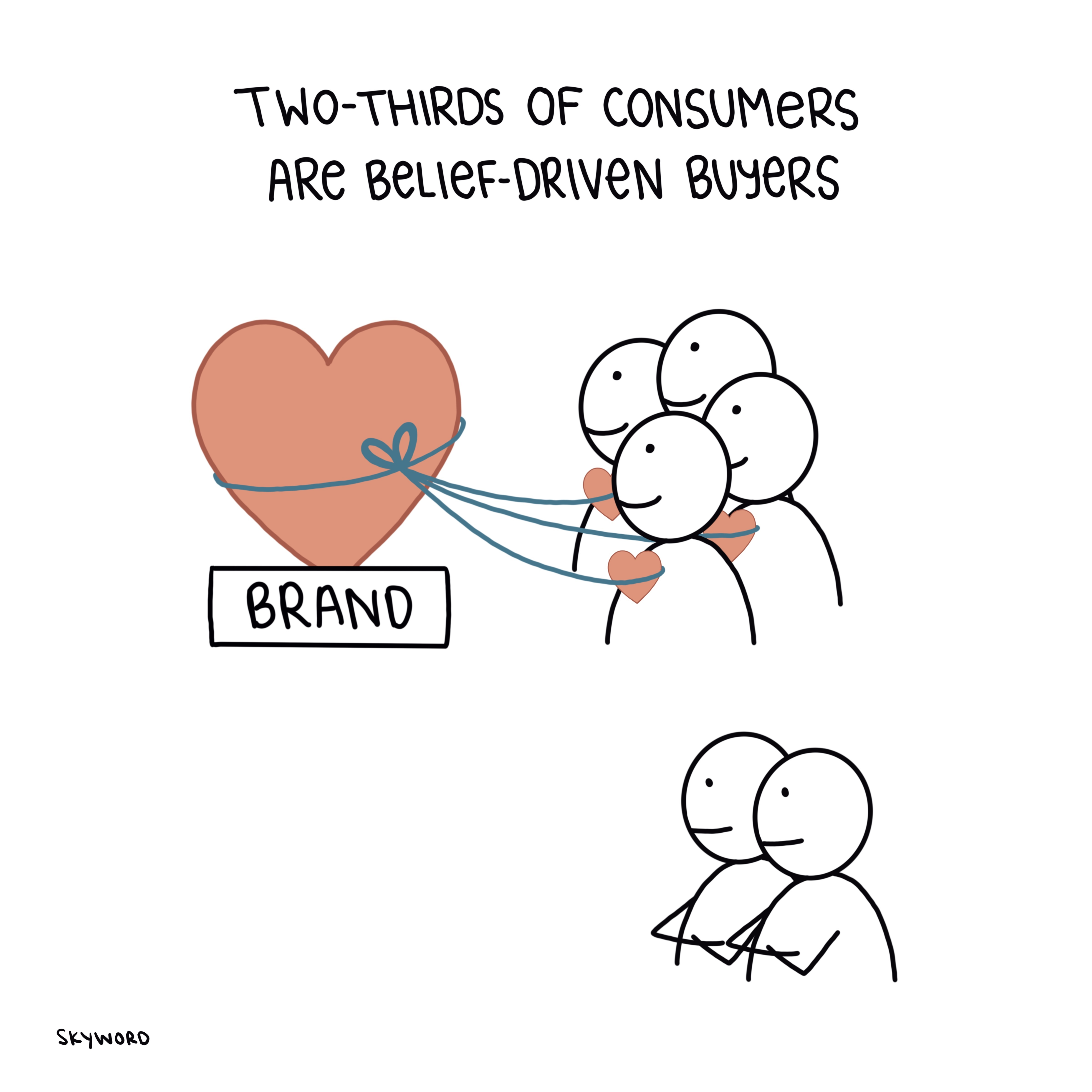 two-thirds of consumers are belief-driven buyers