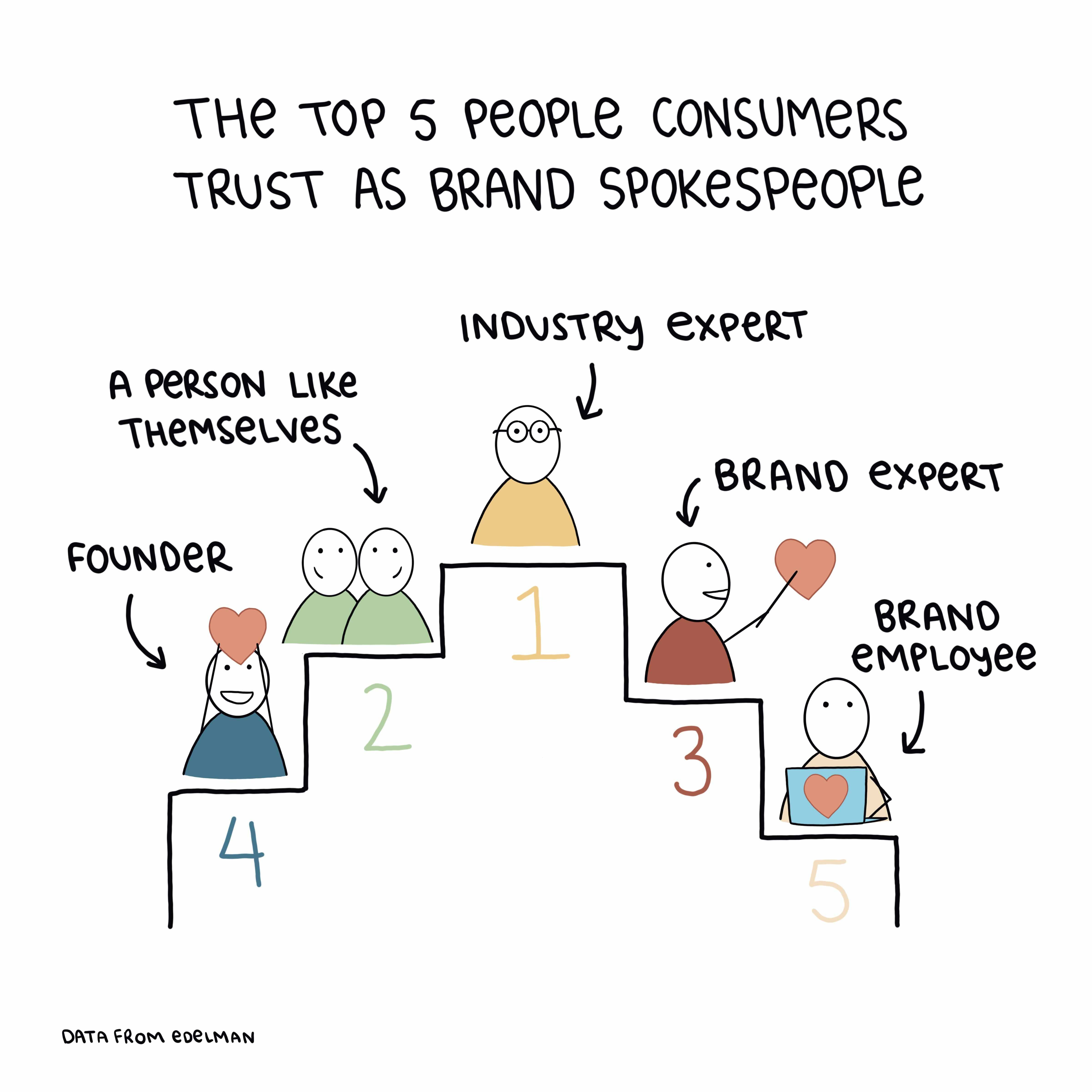 The top five brand spokespeople consumers trust