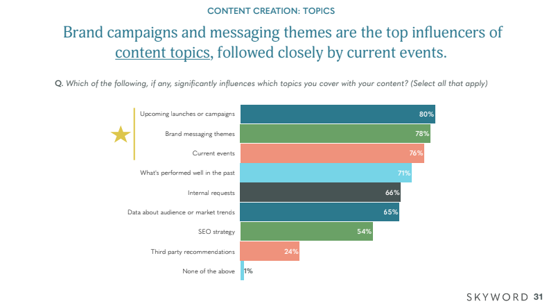 graph of 2020 Skyword marketing research data