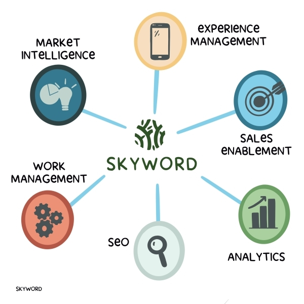 Skyword connects to other leading martech software