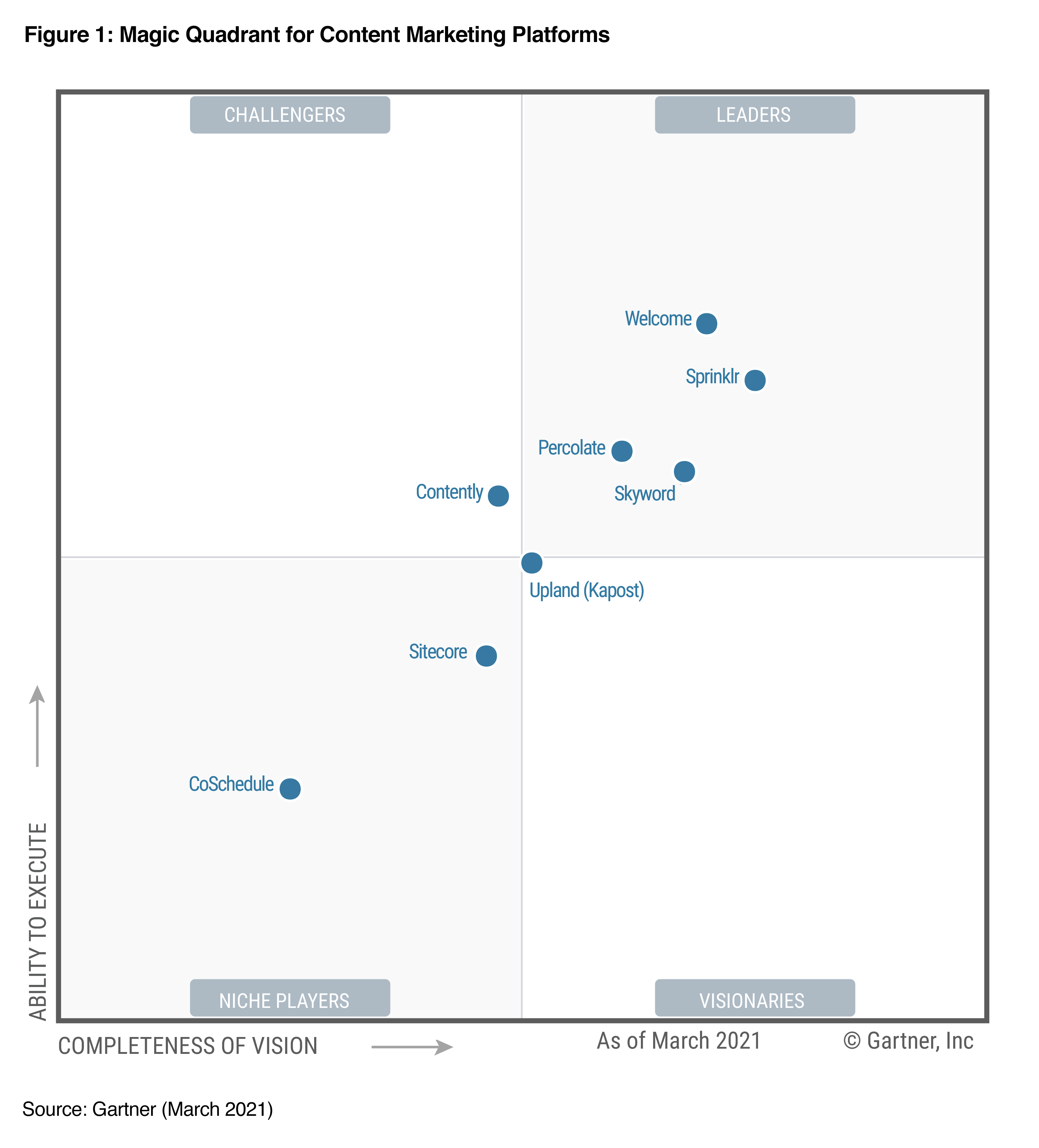 2021 Gartner Magic Quadrant for Content Marketing Platforms