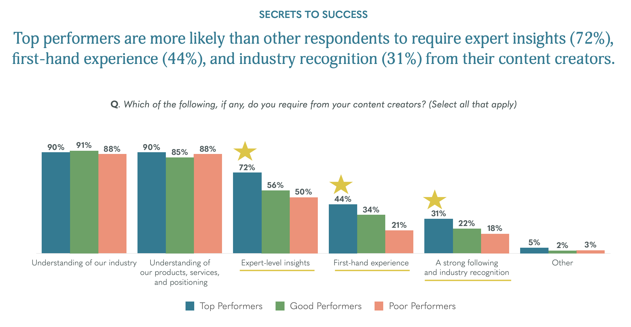 Content marketing trends graphic