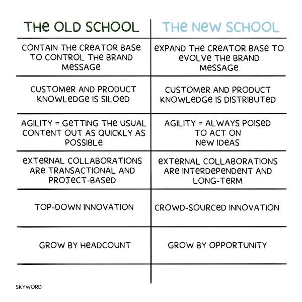 changing marketing doctrine