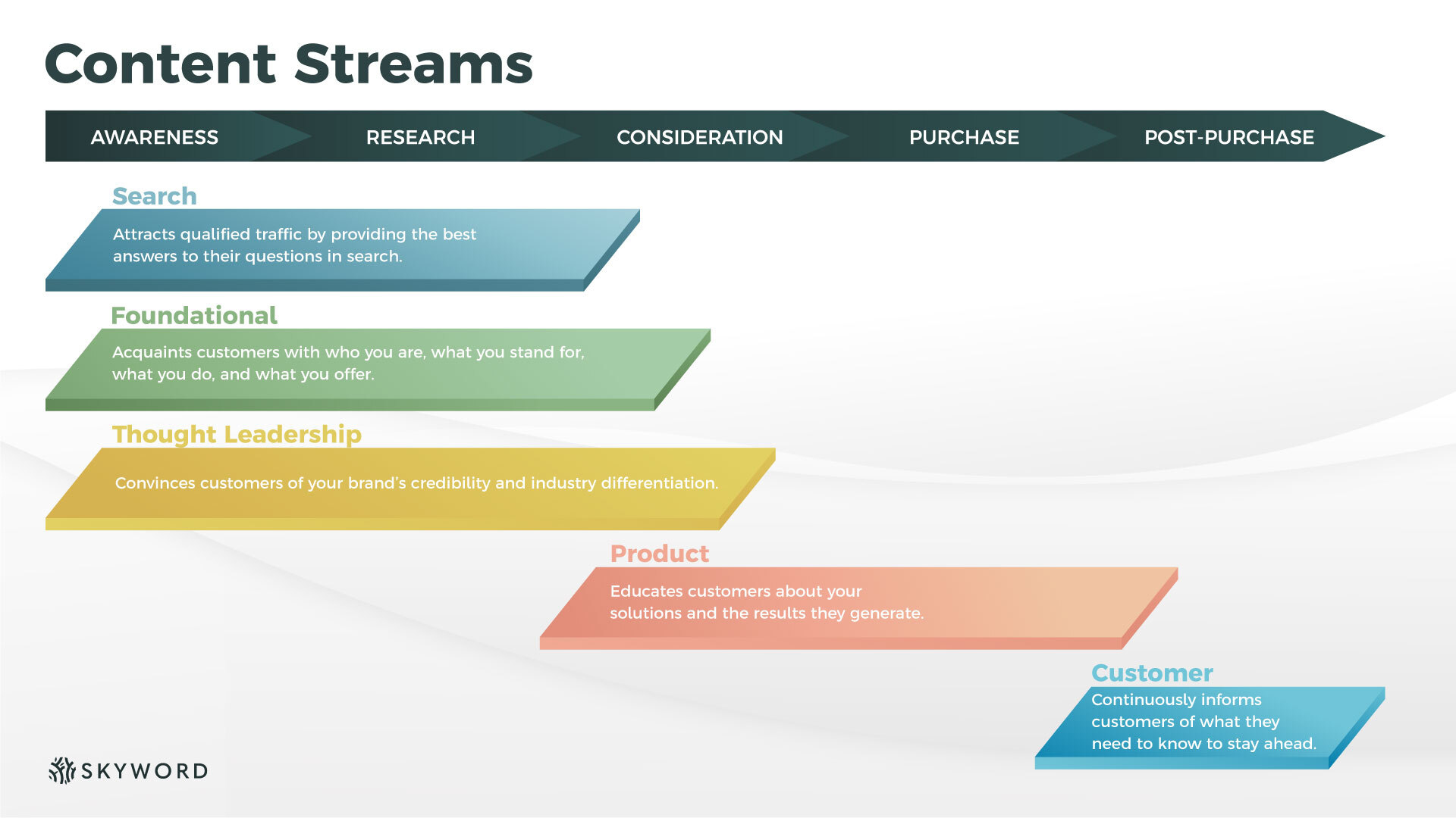 content streams by funnel stage