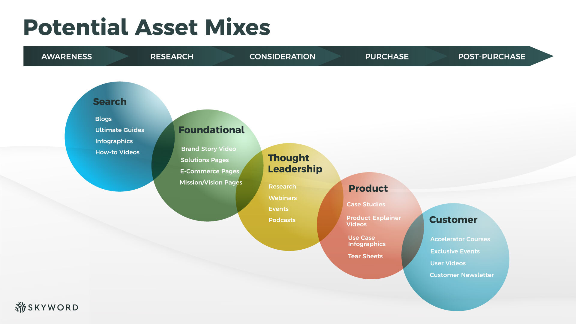 example asset mixes across the funnel