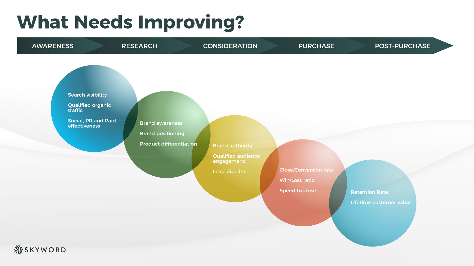 list of potential areas of content marketing improvement