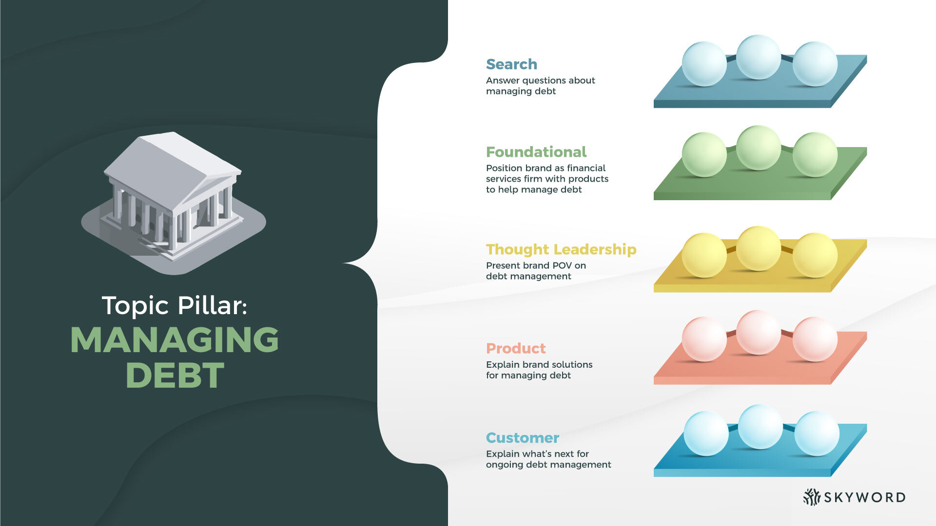 all content centers around a core set of content pillars