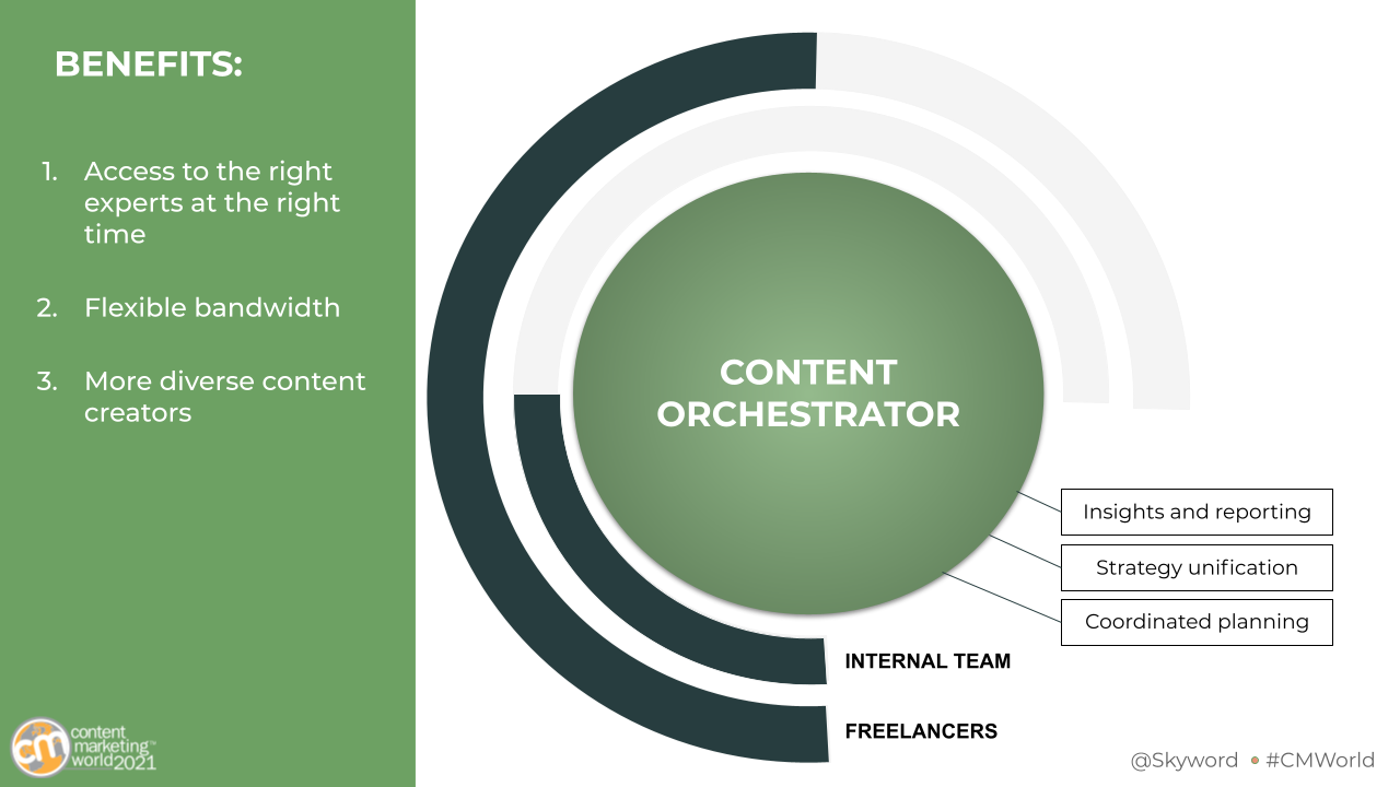 Content Orchestration