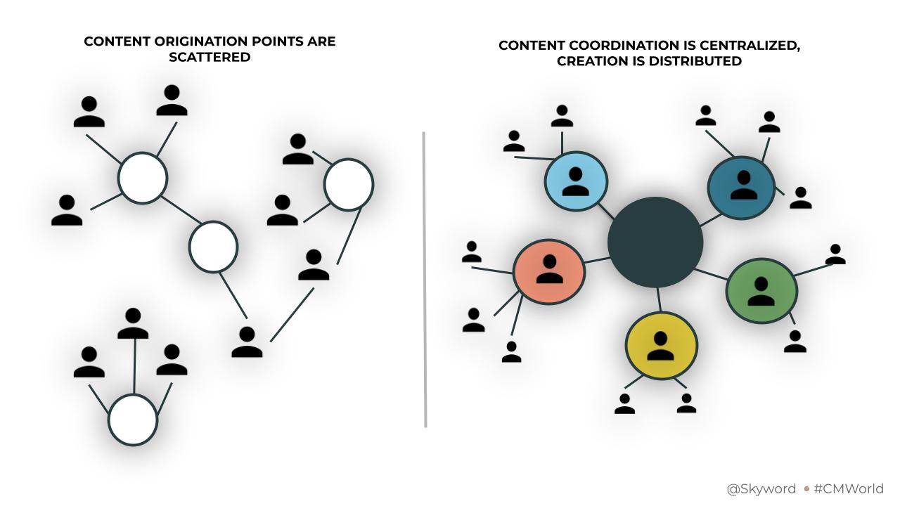 Content Centralization