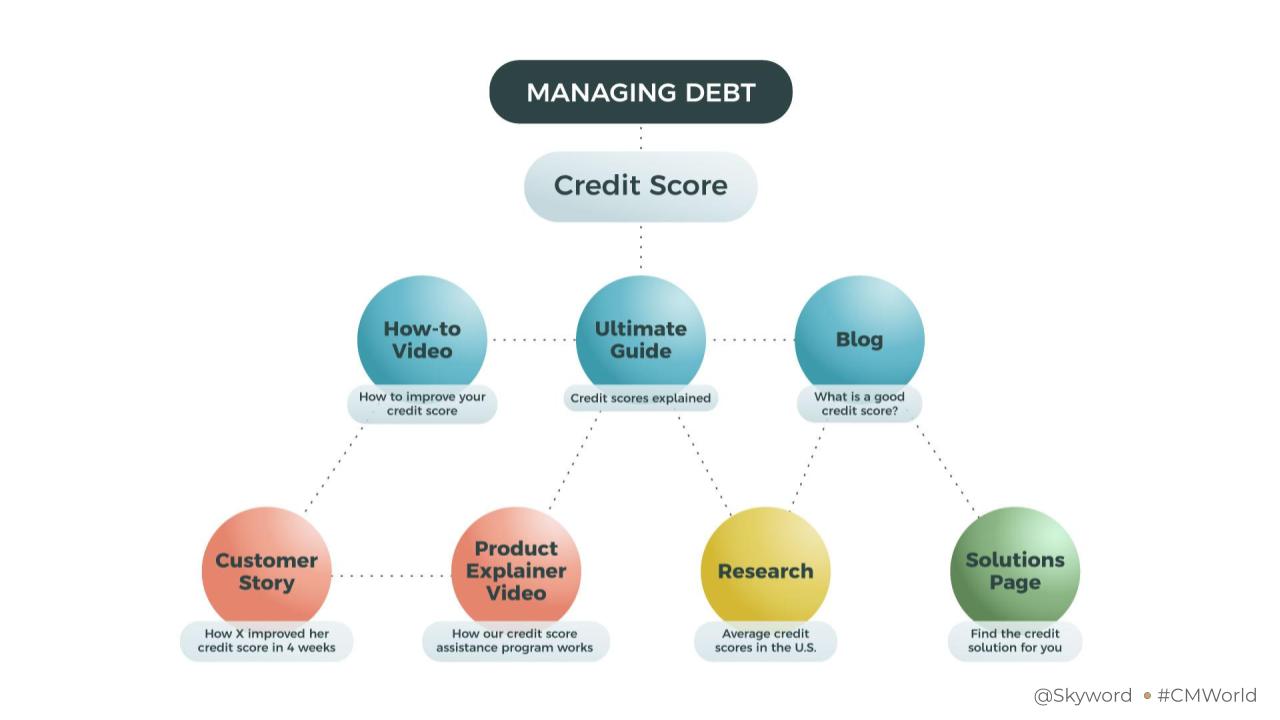 Managing Debt Content Pillar
